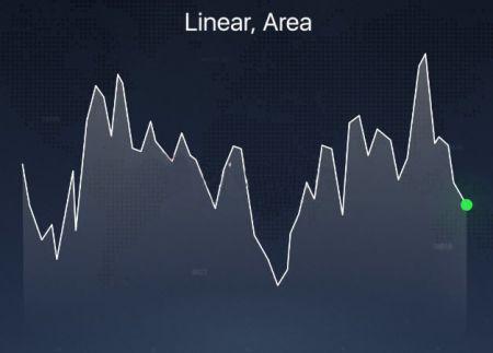 Các loại biểu đồ khác nhau được giải thích trên nền tảng IQ Option