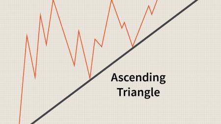 Hướng dẫn Giao dịch Mô hình Tam giác trên IQ Option